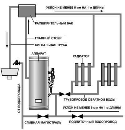 Какие бывают агв газовые котлы, чем отличаются, преимущества