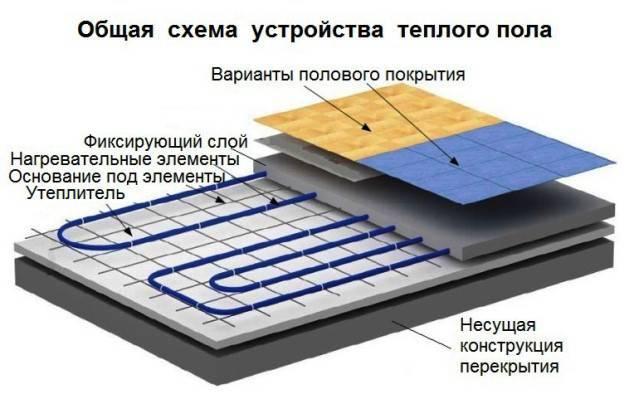 Как установить водяной теплый пол в квартире
