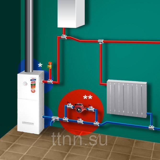 Лучшие энергонезависимые газовые котлы для отопления частного дома 2020 по отзывам покупателей: какие котлы отопления лучше купить, как правильно выбрать, сравнение цен