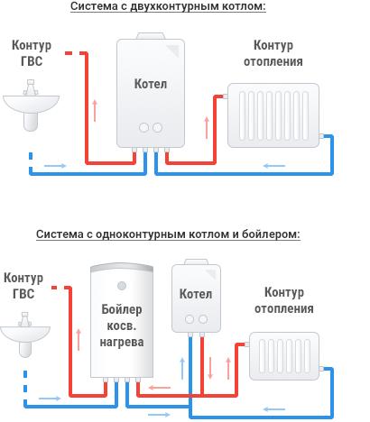 Обвязка газового котла для отопления частного дома: схема обвязки одноконтурного котла, с бойлером