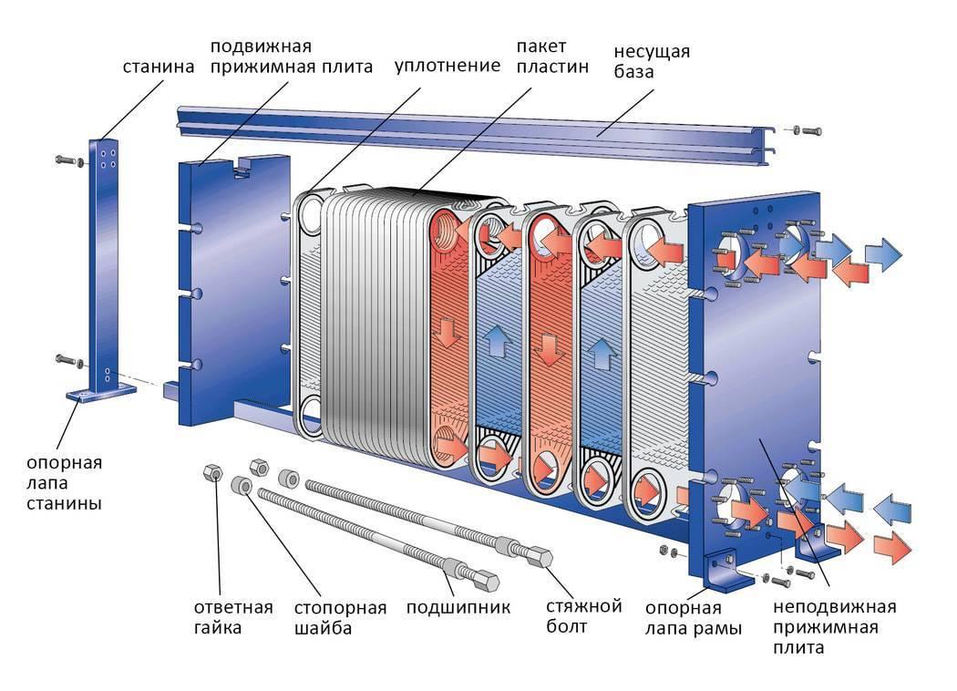 Чем ктт отличаются от обычных тепловых труб и как их применять / блог компании теркон-ктт / хабр