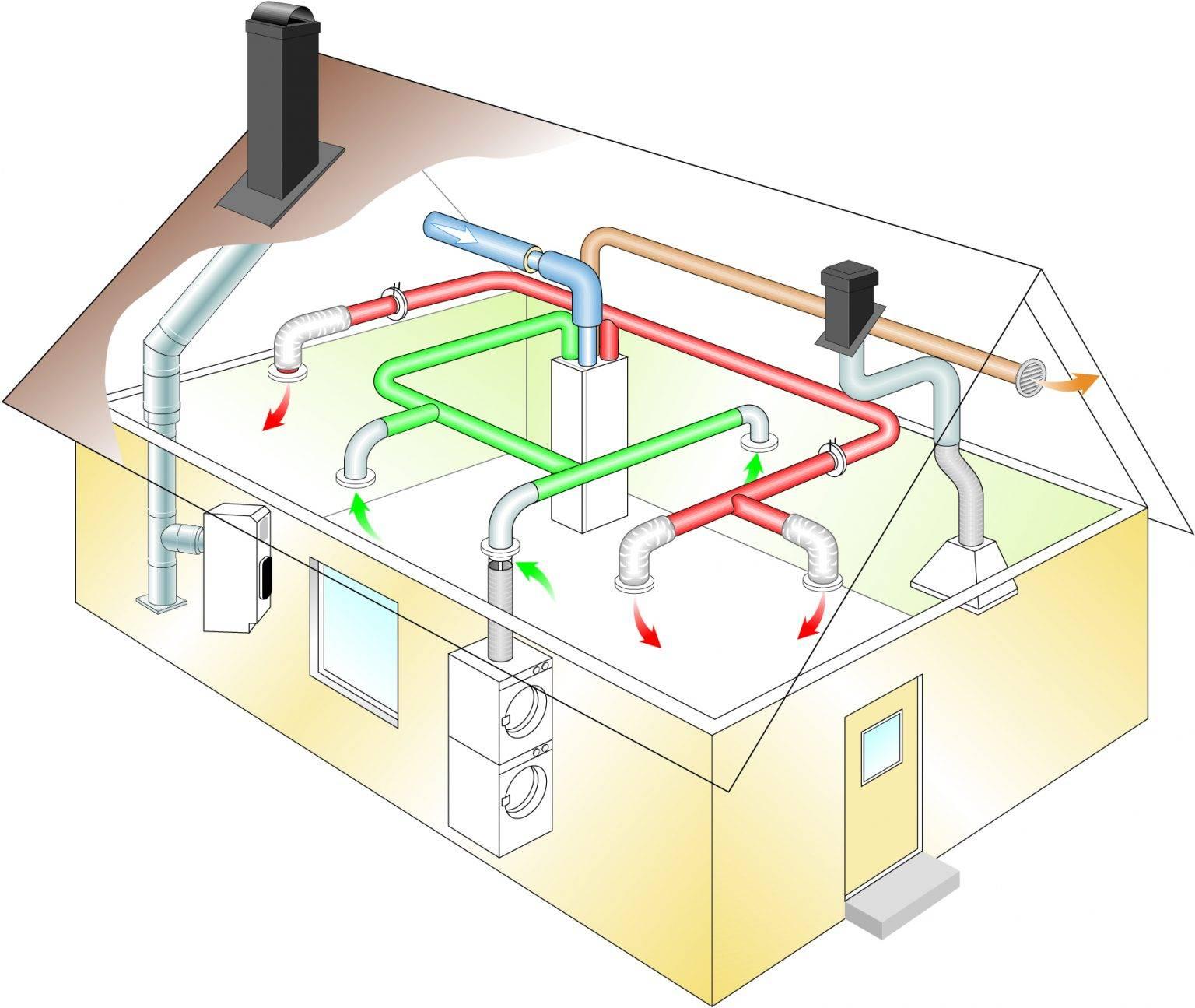 Вентиляция в квартире, доме. как сделать правильно