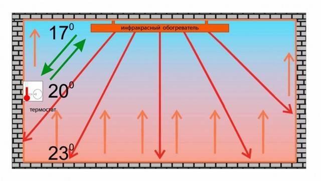 Инфракрасные обогреватели для теплицы из поликарбоната – как выбрать