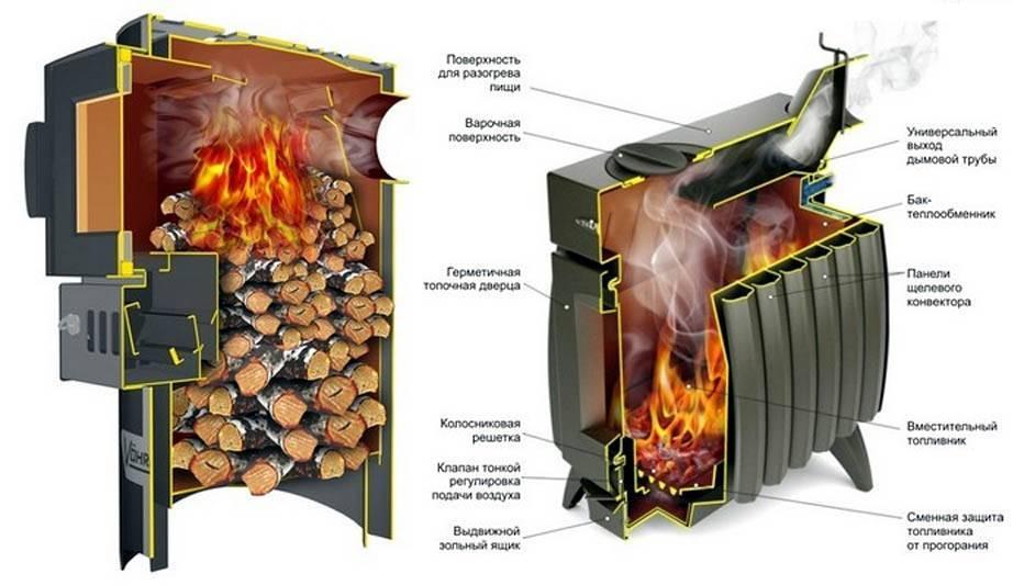 Пусть в вашем доме всегда будет тепло! выбираем отопительную печь для дачи