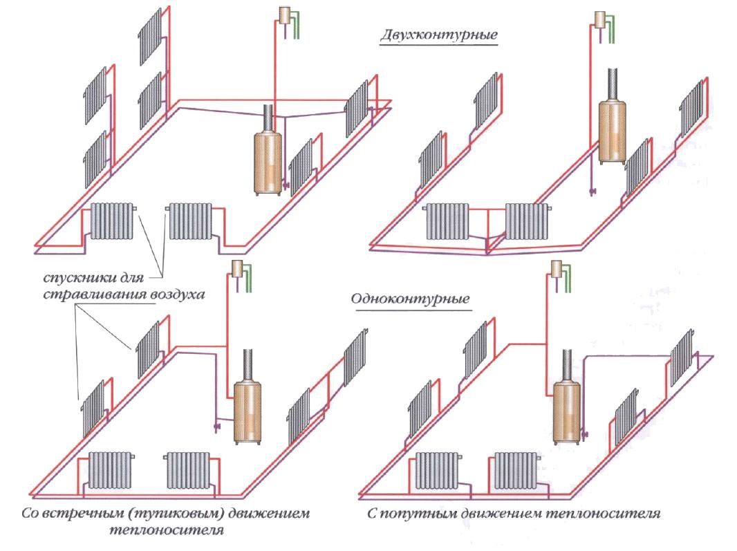 Самотечная система отопления для частного дома: простая и недорогая схема с естественной циркуляцией