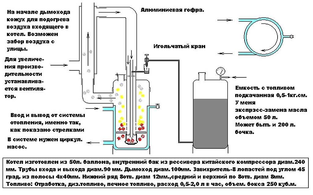 Котел на отработанном масле с водяным контуром