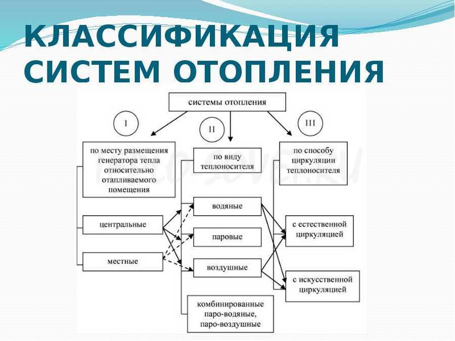 Водяное отопление: классификация, принципы работы, виды систем, схема с естественной циркуляцией, вода в качестве топлива