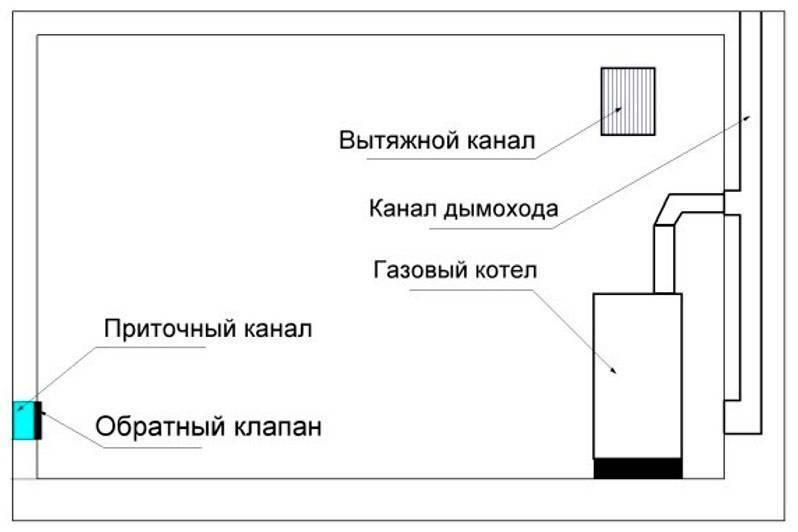 Мини-котельная для отопления частного дома: требования норм беларуси | правила проектирования котельных для газового котла