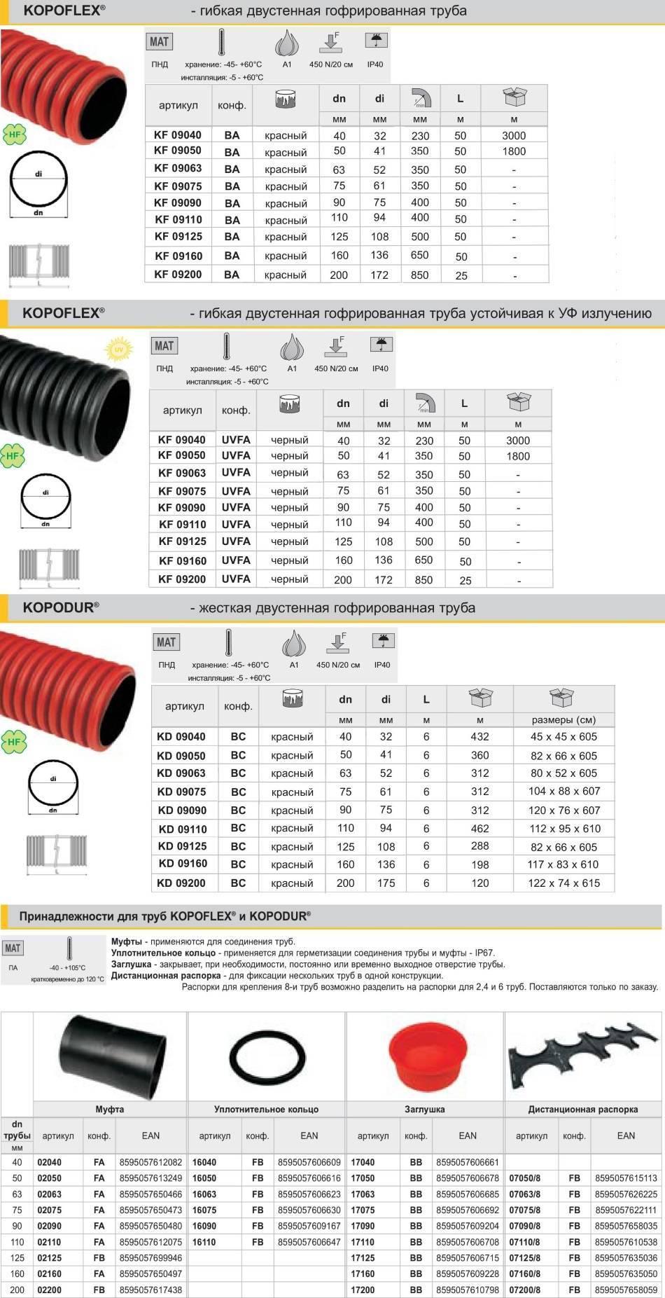 Виды и размеры гофры для кабеля