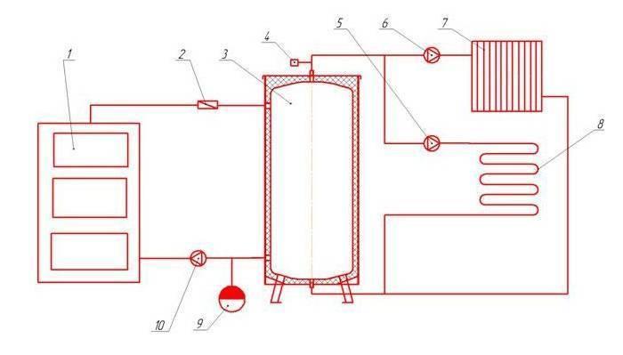 Система отопления загородного дома твердотопливным котлом. схемы обвязки твердотопливного котла отопления