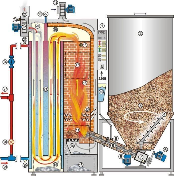 Печь пиролизного типа для отопления дома, дачи, бани, гаража