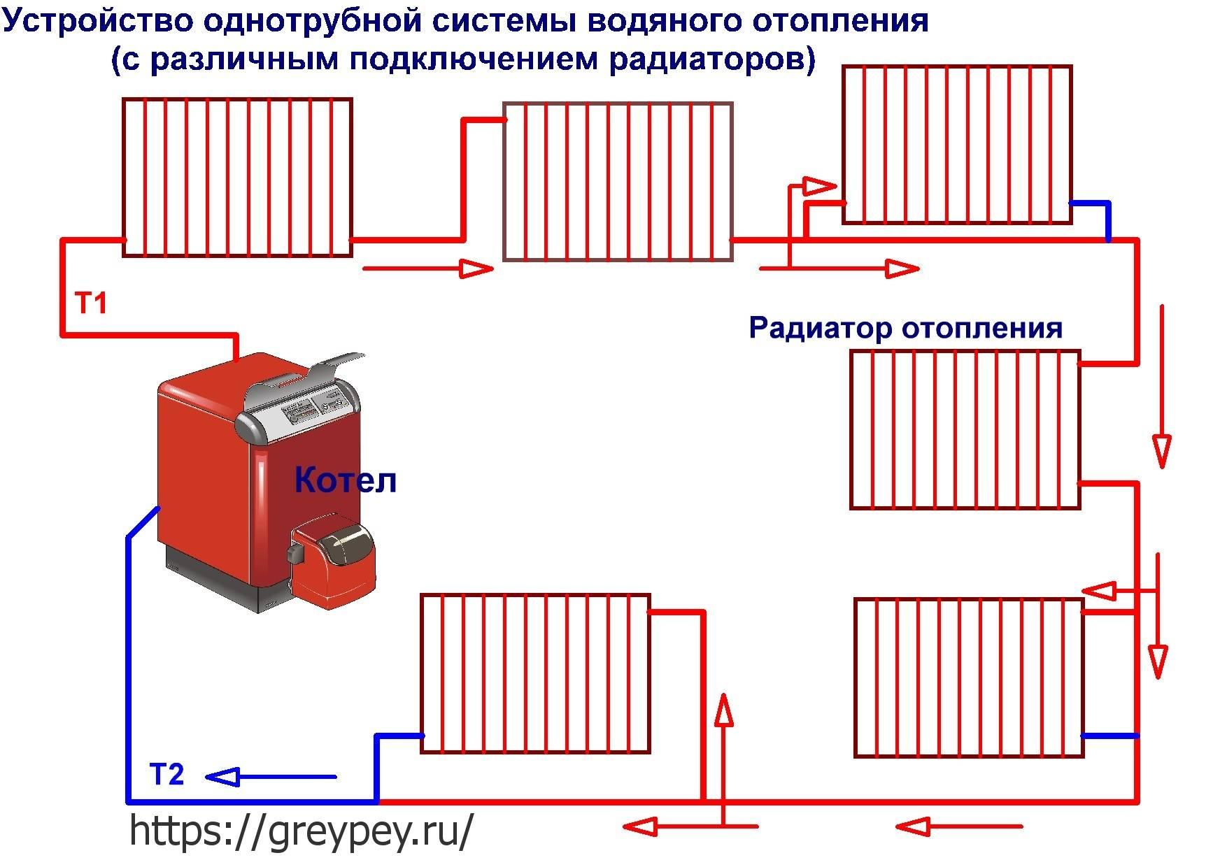 Основные схемы для подключения радиаторов отопления