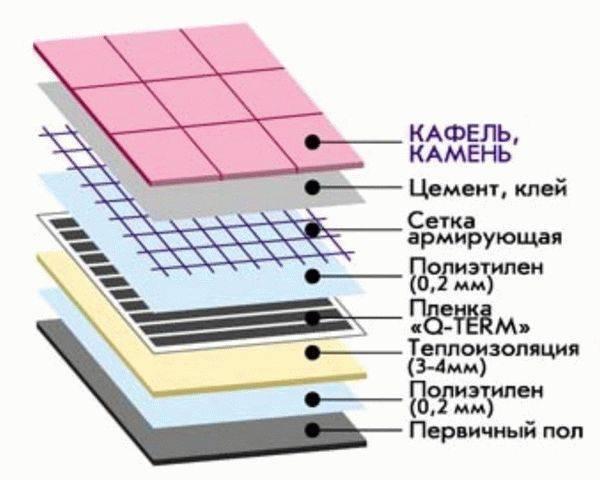 Инфракрасный пол под плитку: преимущества, укладка и эксплуатация