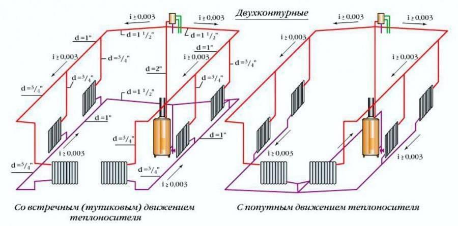 Ленинградская система отопления: разбираемся в особенностях