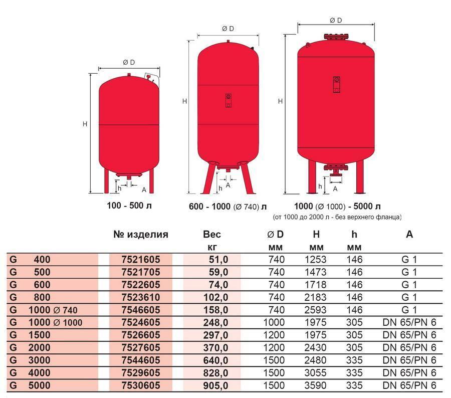 На сколько литров нужен расширительный бачок для системы отопления