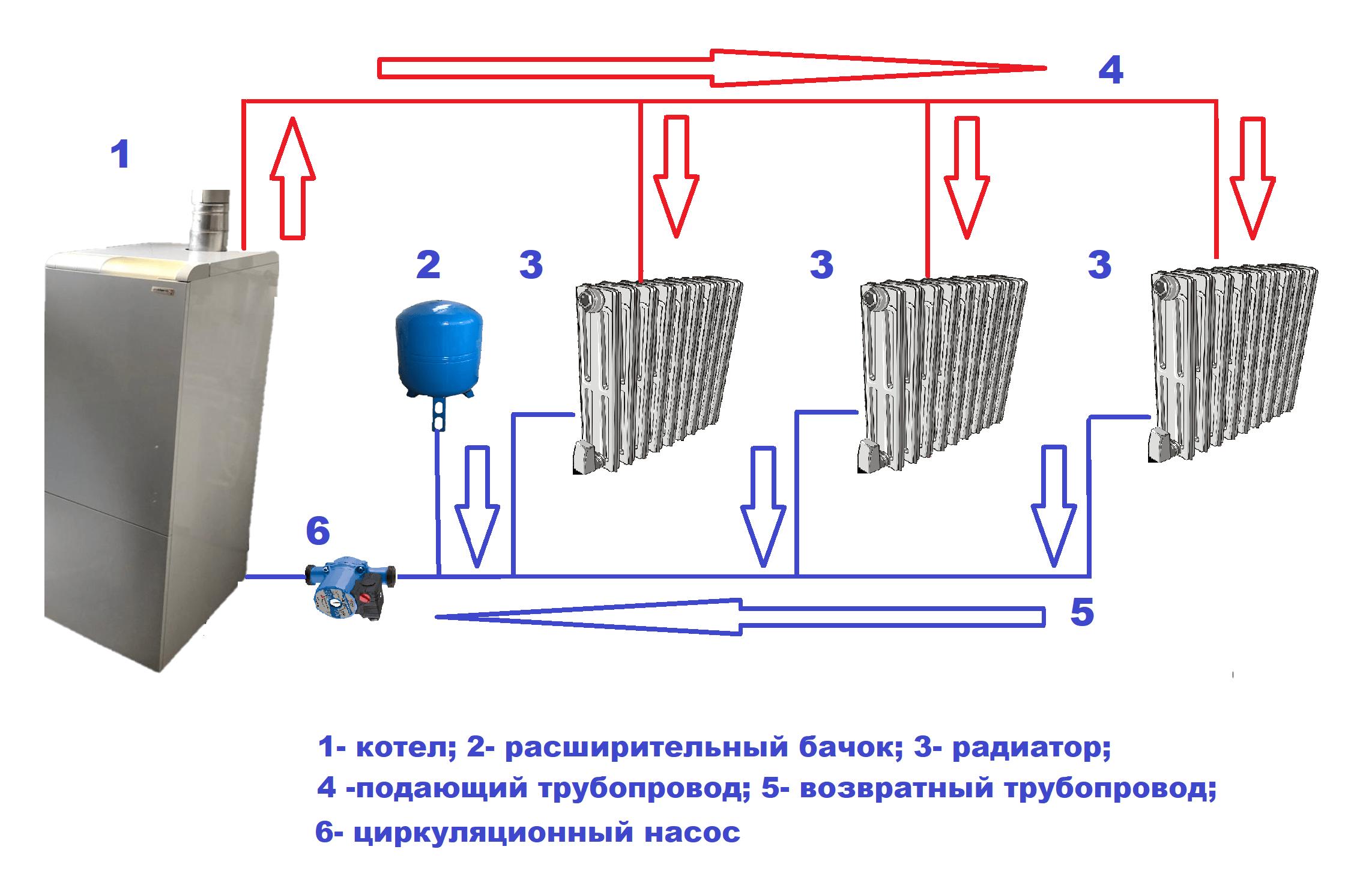 Закрытая система отопления: схема с принудительной циркуляцией