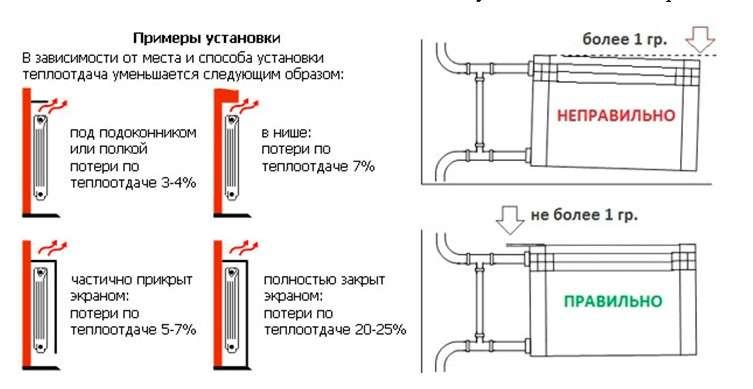 Расстояние от радиатора до стены: настенный и напольный вариант монтажа