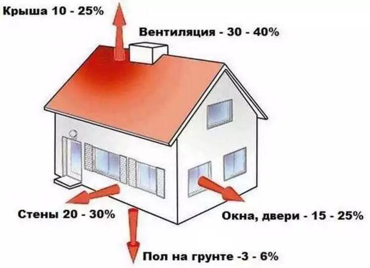 Расчет отопления частного дома: что учитывается при расчете, особенности вычетов при помощи онлайн-калькулятора