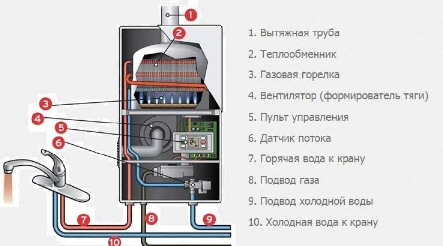 Почему тухнет газовый котел: причины и меры в случае отключения