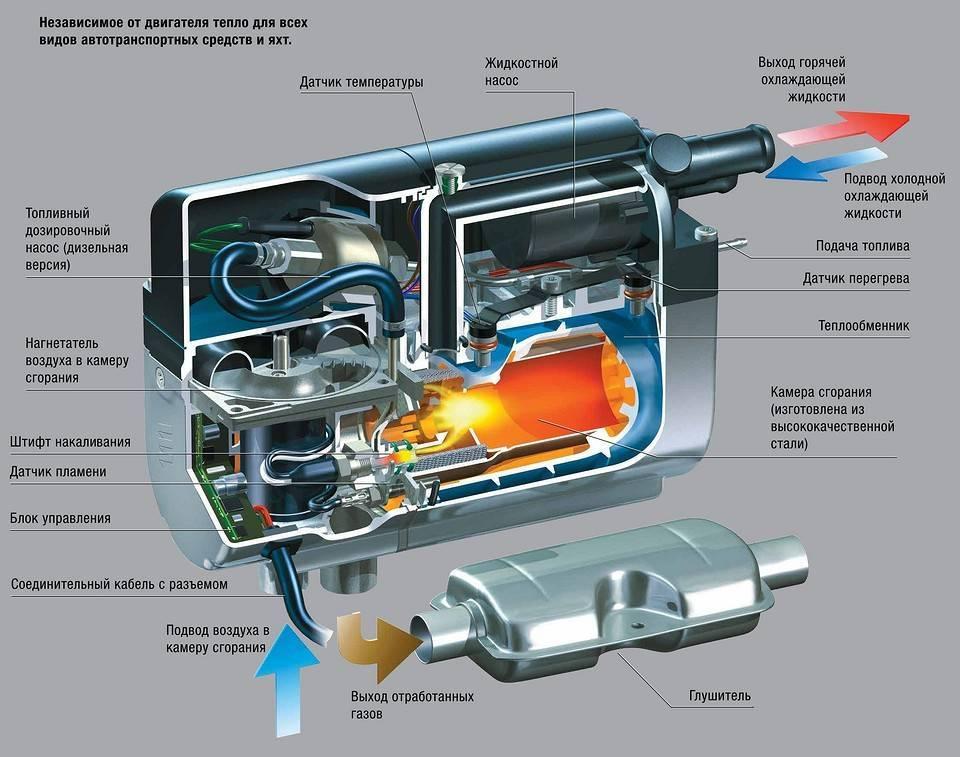 8 лучших предпусковых подогревателей двигателя – рейтинг 2020 года