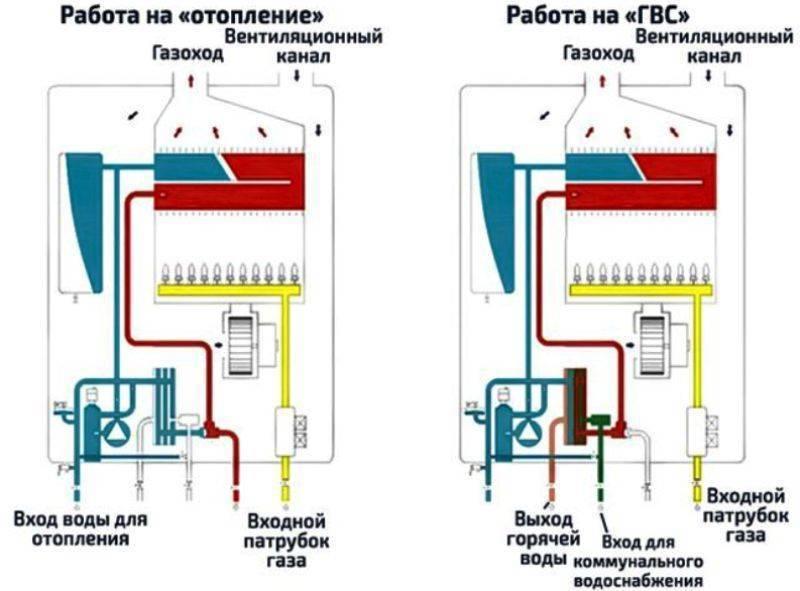 Правильная схема подключения двухконтурного газового котла