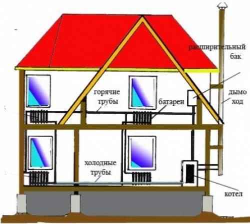 Отопление | утепление дома - part 5