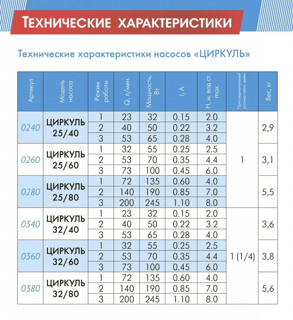 Расчёт мощности циркуляционного насоса для системы отопления и гвс
