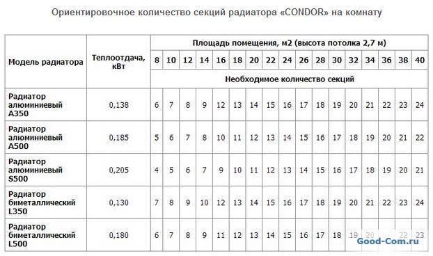 Правила расчета количества секций биметаллических радиаторов