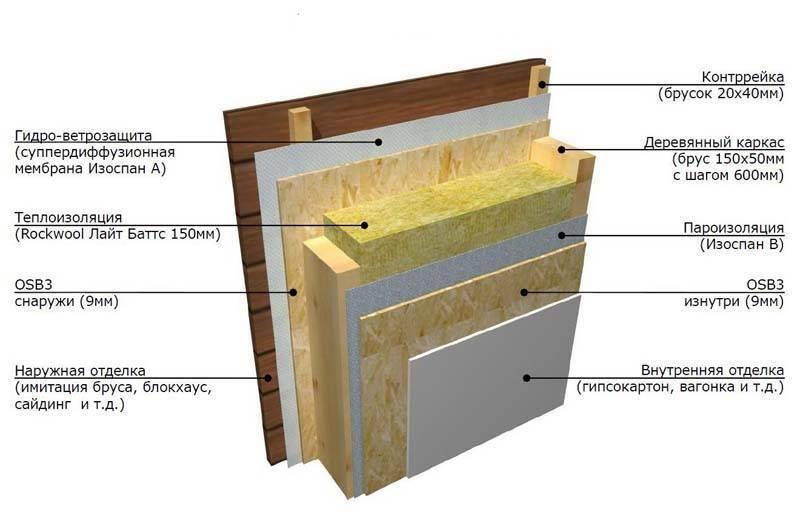 Устройство пароизоляции стен, пола и потолка в каркасном доме