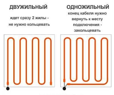 Теплый пол: одножильный или двужильный, чем отличаются, какой лучше