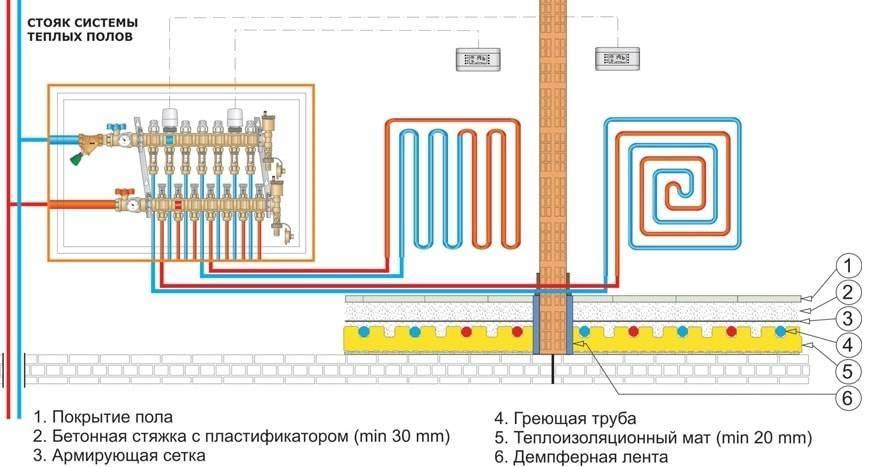 Каким способом смонтировать конструкцию теплого водяного пола