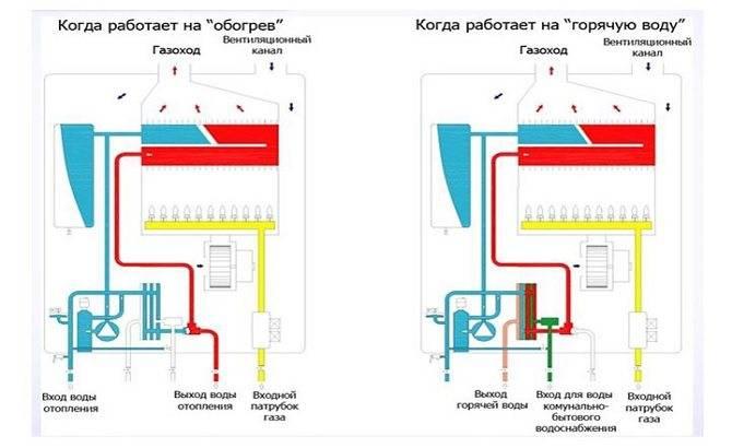 Конденсационные котлы (газовые и жидкотопливные)