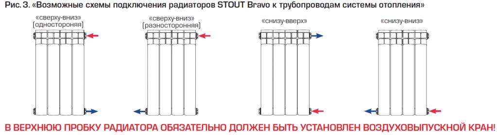 Как добавить секции на алюминиевые радиаторы?