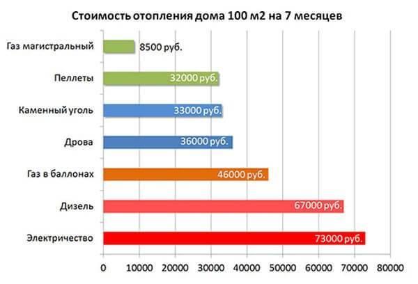 Расход газа на отопление дома 50 м2