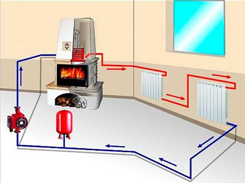 Дровяные котлы для отопления частного дома: обзор, правила выбора