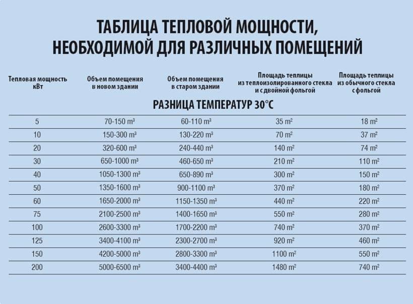 Расчет мощности котла отопления по площади дома и с учетом теплопотерь: формулы