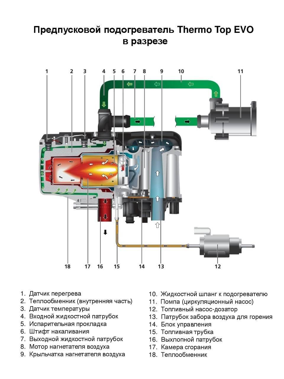 Предпусковой подогреватель двигателя, электрический, автономный
