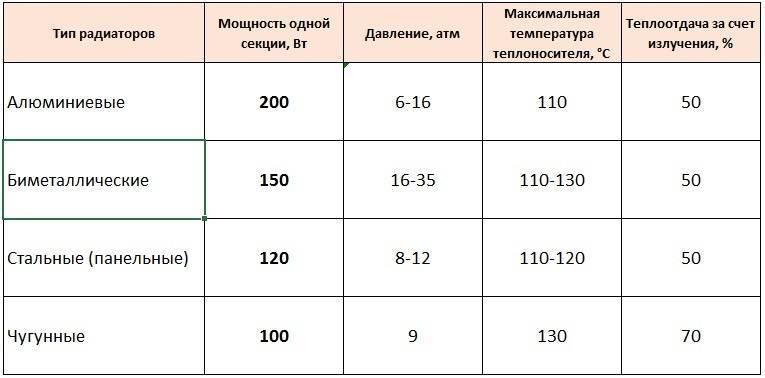 Свойства и технические характеристики биметаллических радиаторов отопления
