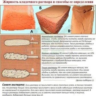 Пропорции глиняного раствора для кладки печей
