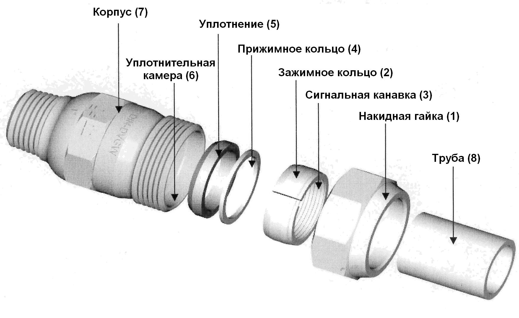 Какое соединение полипропиленовых труб надёжнее – виды и особенности стыковки
