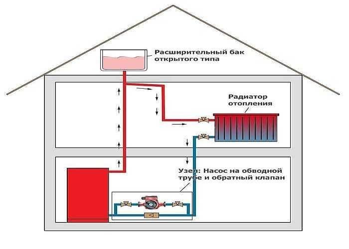 Водяное отопление своими руками: все про водяные системы отопления