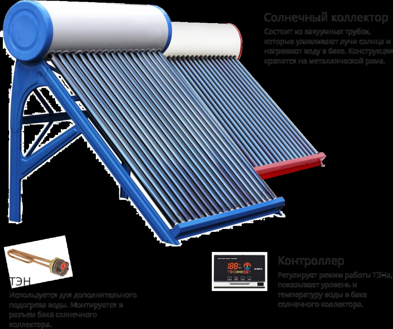 Принцип работы солнечного коллектора, как выбрать гелиосистему для дома