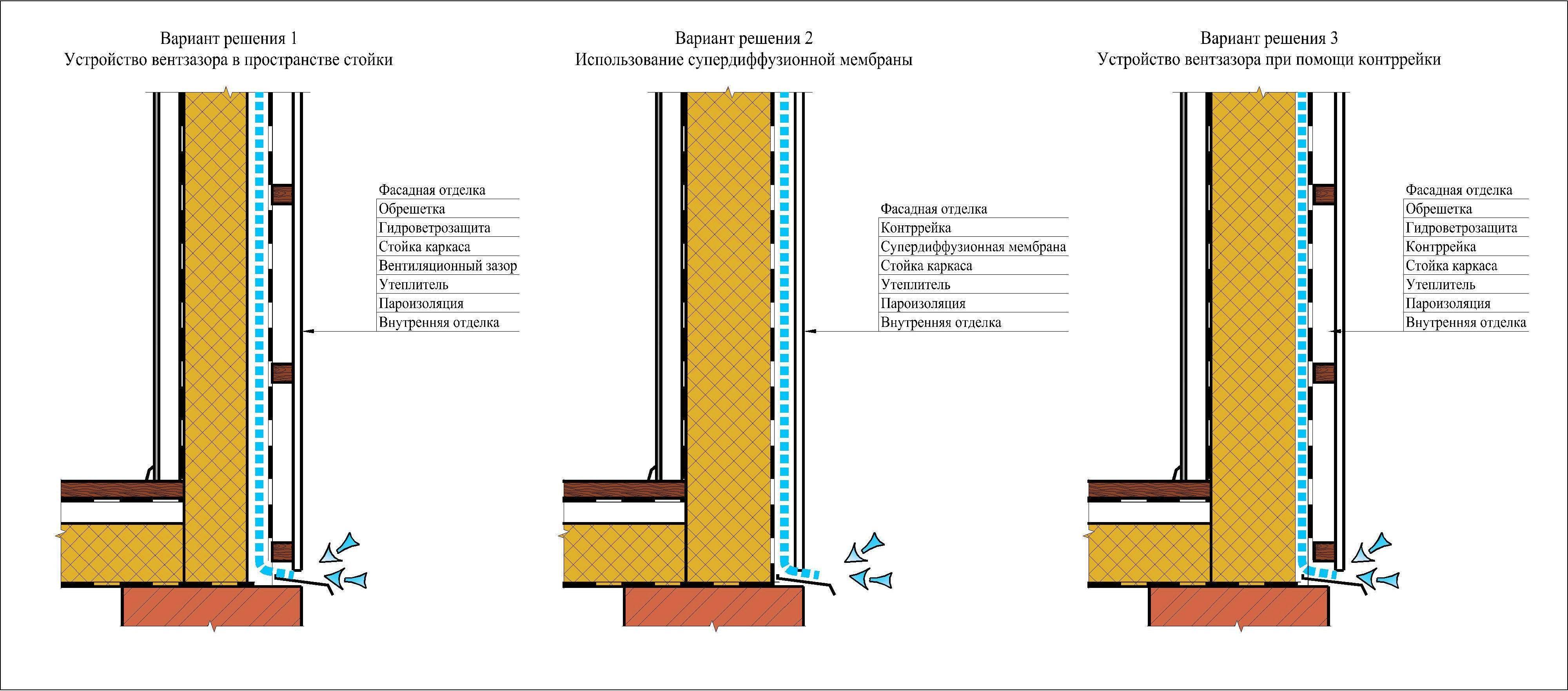 Мокрый штукатурный фасад — технология устройства и типы систем