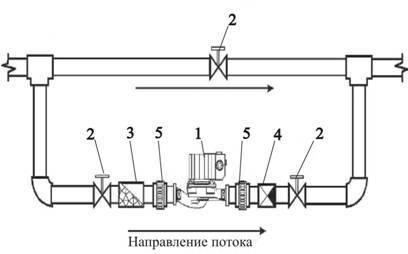Выбор циркуляционного насоса для системы отопления: расчет производительности насоса и рекомендации профессионалов