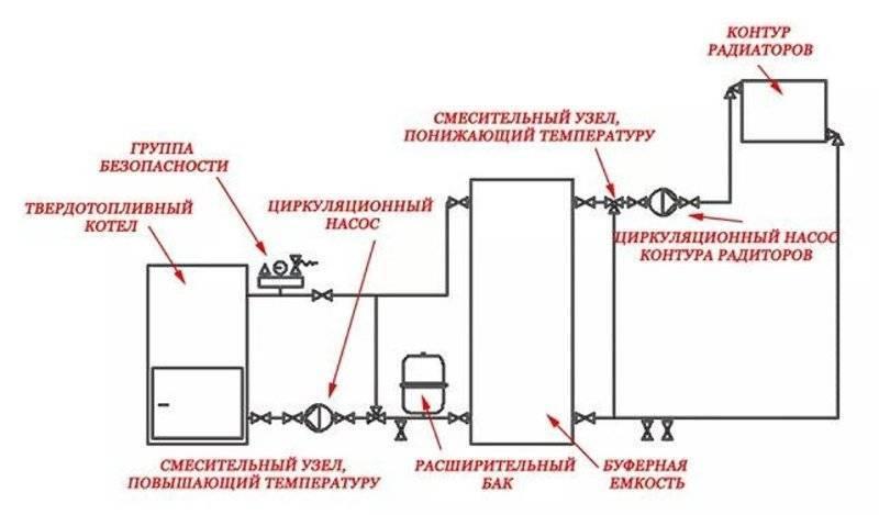 Как сделать монтаж отопления в квартире – правильное пошаговое руководство