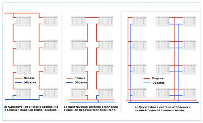 Расчет отопления в многоквартирном доме, схемы, проект системы