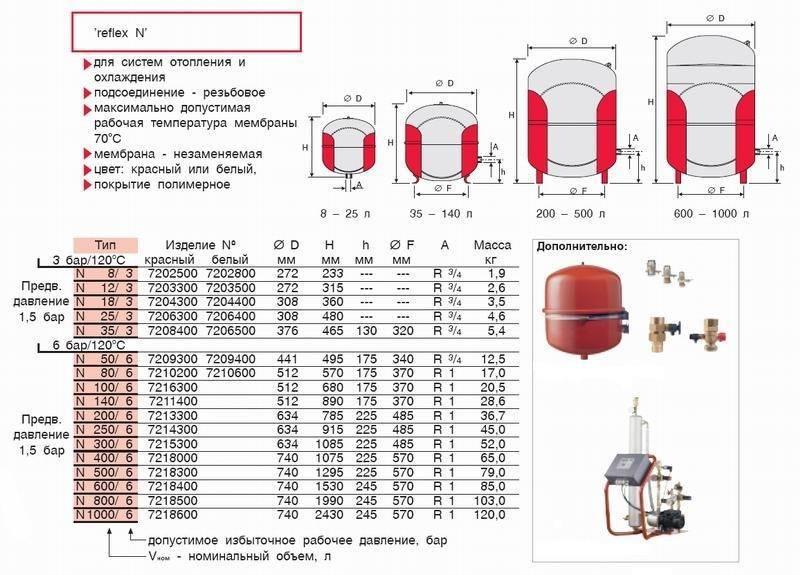 Давление в трубах отопления: показатели нормы