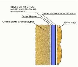 Используемые материалы при утеплении веранды в деревянном доме