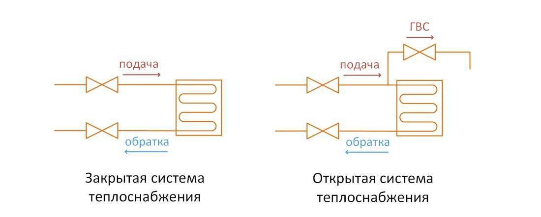 Открытая система отопления: что это такое, отличие закрытой конструкции теплоснабжения, зависимый и независимый варианты