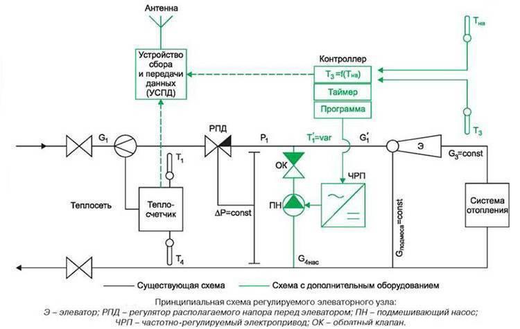 Что такое элеваторный узел системы отопления – принцип работы, преимущества и недостатки